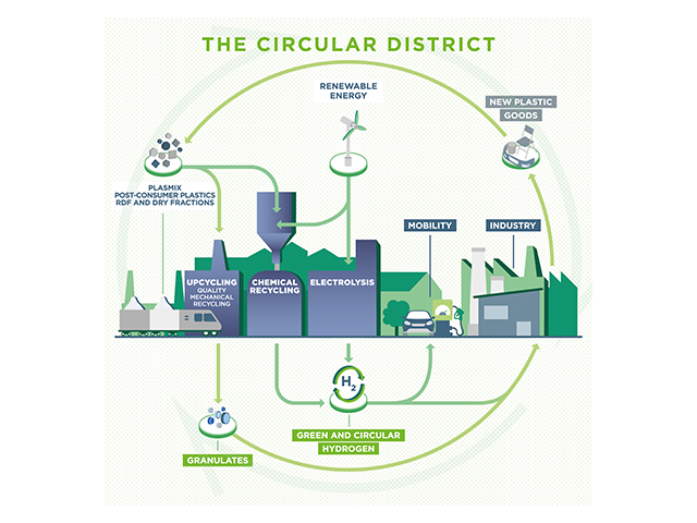 The District Circluar Model